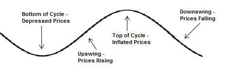 housing market cycle analyzing real estate markets part 1