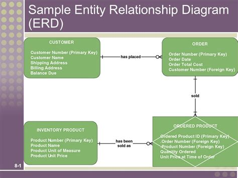 using only entity relationship diagram to query mysql php with mysql exles phpsourcecode net