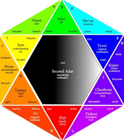 colors in hebrew 12 tribes of israel colors the hebrew calendar contains