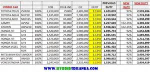 car tax for new car hybrids tax revised interim budget 2015 hybrid and