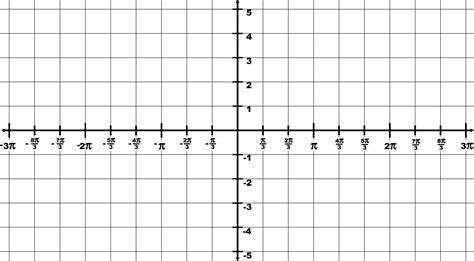 trigonometry grid  domain p  p  range