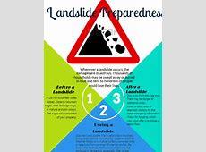landslide - by Danica Fernandez [Infographic] C- Png