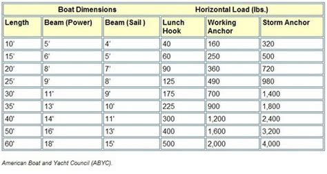 boat anchor calculator ground tackle myboatsgear