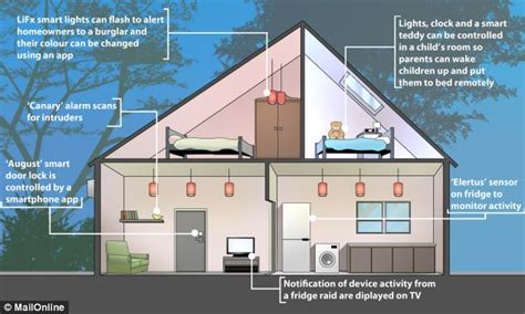 in house technology the home of the future is here smart house boasts
