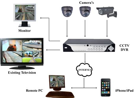 ip cctv systems cctv