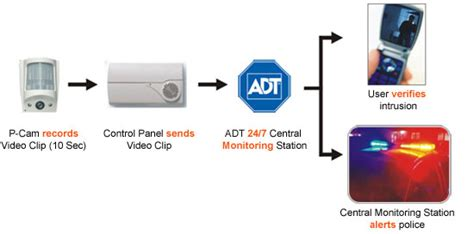 how to register your adt security system with your local