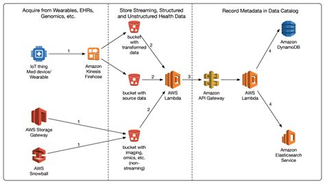 amazon s3 adalah diagram real images how to guide and refrence