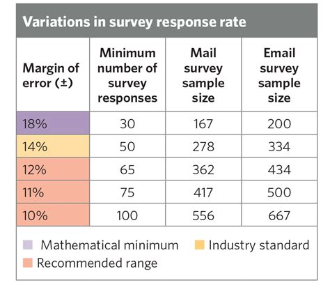 determine provider level sle sizes for patient satisfaction surveys
