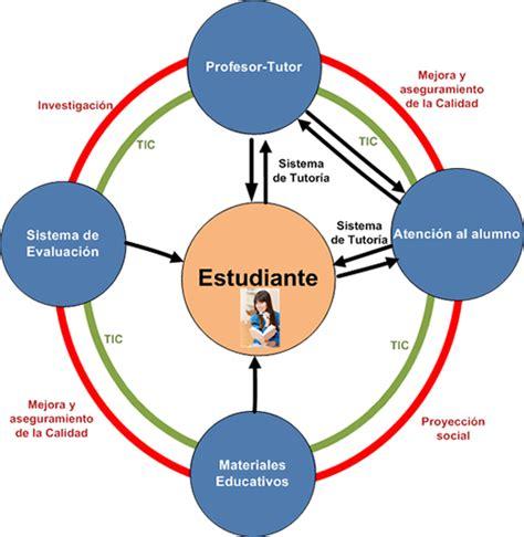 modelo educativo inicio modelo pedagogico