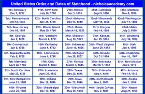 united states order and dates of statehood chart printable