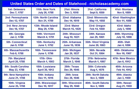 us presidents chronological order by date myideasbedroom