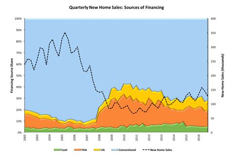 conventionally financed new home sales reach nine year