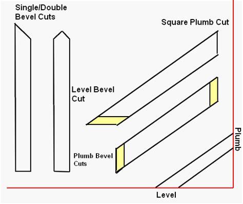 Plumb Cut Rafter by Basic Rafter Cuts