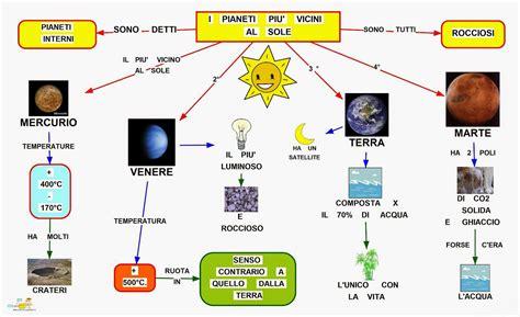 pianeti interni ed esterni mappa concettuale pianeti vicini al sole