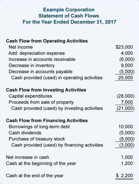 cash flow statement format with explanation cash flow statement template statement of cash flows
