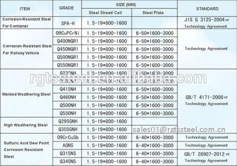 top 28 corten sheet sizes top 28 corten steel plate