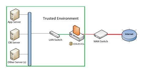 enterprise solution infosys gateway