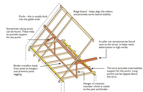 Types Of Ceiling Construction by Construction Management Roof Construction