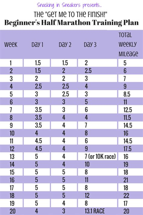 Potato To Half Marathon In 12 Weeks by 20 Week Half Marathon Schedule For Beginners