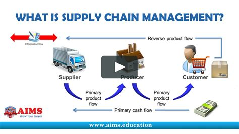 Mba In Supply Chain Management In Canada by What Is Supply Chain Management Definition And