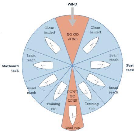 sailing boat parts quiz points of sail quiz