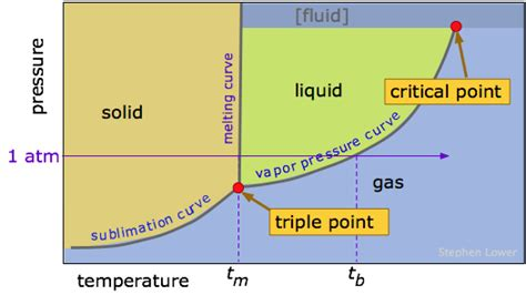 phase diagram for iodine 7 5 changes of state chemwiki