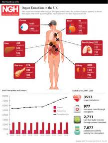 organ donation in the uk health infographics