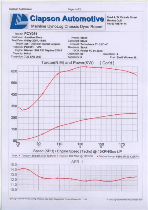 define forced induction my 300rwkw adventures forced induction performance sau community