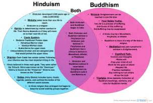 Buddhism Vs Islam Essay by Buddhism Vs Hinduism Compare Contrast Diagram Creately