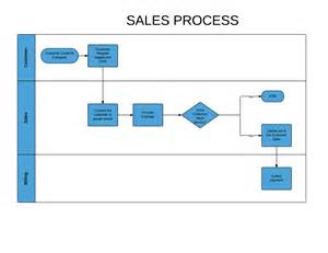 sales process template thankful31 motivational caign day 16 business