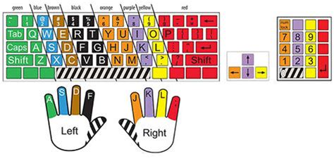 color coded keyboard product overview