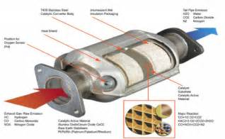 What Is In A Cadillac Converter What Is A Catalytic Converter