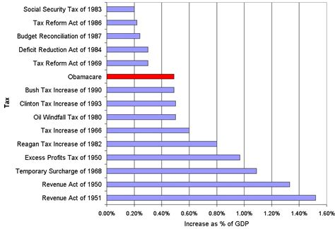 Graphs For Democrats Average Cost Obamacare Is The Tax Increase In History If You