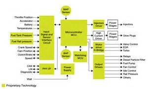 diesel engine management block diagram freescale