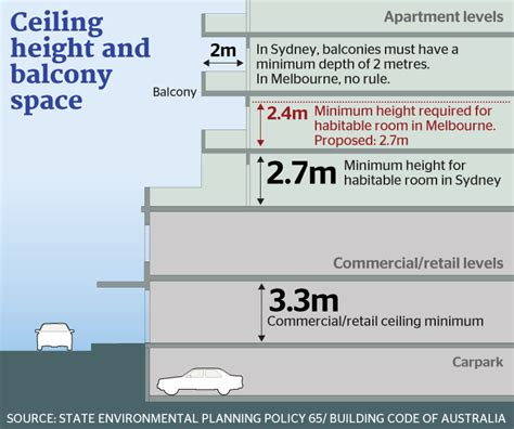 Minimum Ceiling Heights by Melbourne S Appalling Legacy Of Poor Apartments
