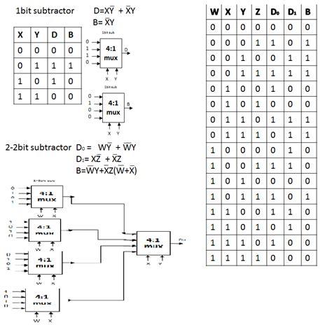 comparator implementation of 4 bit subtractor