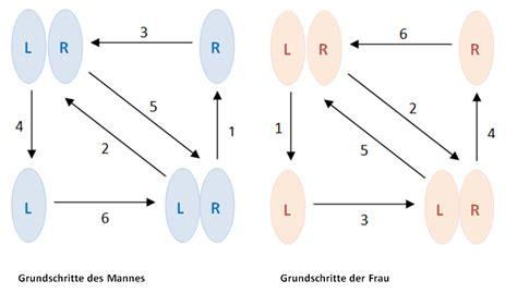 Swing Grundschritt by Wiener Walzer Aufsatzsammlung Sparkling Science