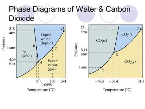 phase diagram of co2 chapter 3 airbags ppt