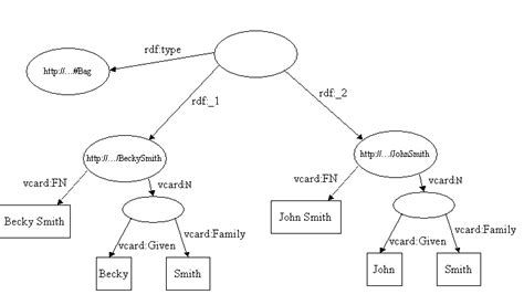 repository pattern object graph semantic learning objects repository