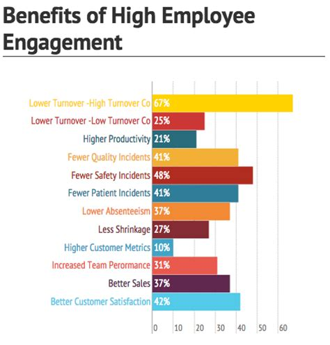 Benefits Of Mba To Employee employee engagement impact on revenue growth