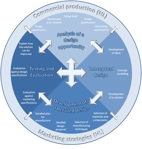 design brief components design project design technology