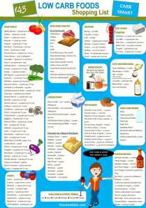 ketogenic diet foods shopping list food shopping list keto and food