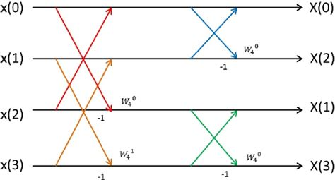 pattern recognition xilinx design fft circuit lib4u