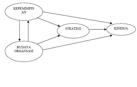 Kepemimpinan Budaya Organisasi Dan Manajemen Strategik inform everything hubungan kepemimpinan budaya strategi dan kinerja pendekatan konsep