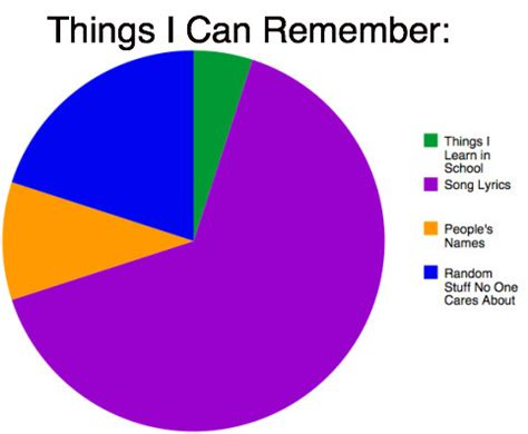 Things I by Random Images Things I Can Remember Wallpaper And
