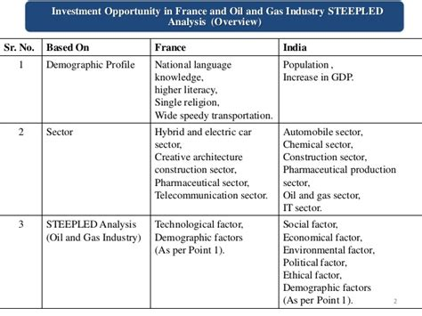 investment opportunity in and and gas industry