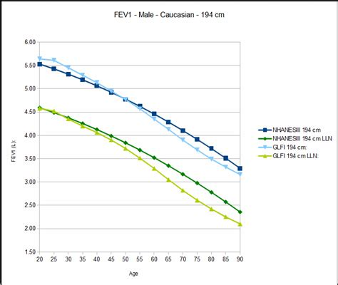 what is the average size of a 1 bedroom apartment height and the glfi fvc fev1 and fev1 fvc ratio pftblog