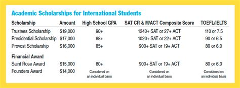 Of Glasgow Minimum Toefl Score For Scholarship For Mba year international students the college of