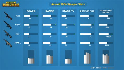 pubg stats best playerunknown s battlegrounds assault rifles comparison