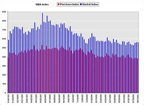 Mba Decline calculated risk mba mortgage rates decline